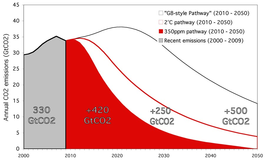 350ppm Emergency Pathway