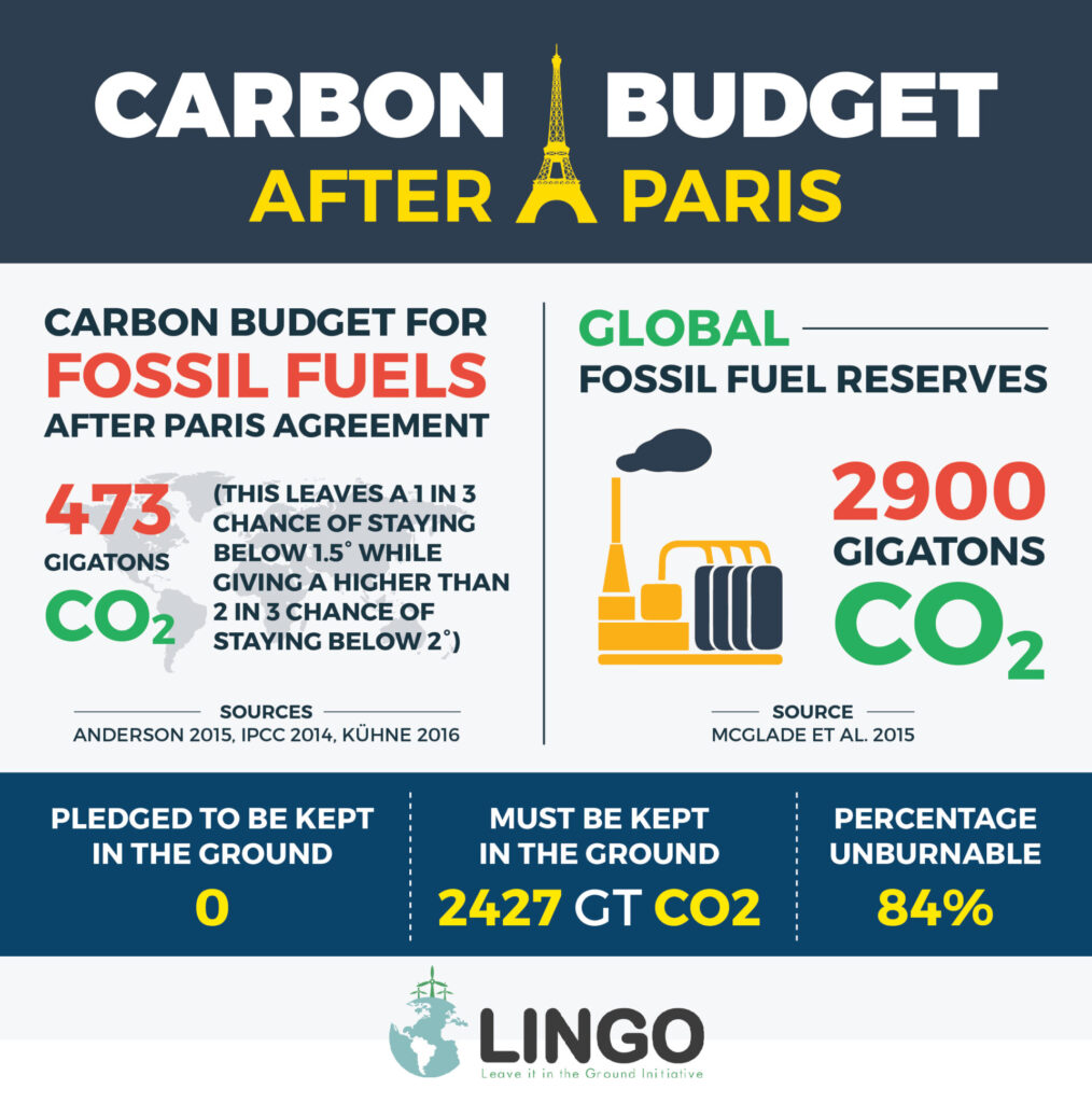 Post-Paris Carbon Budget
