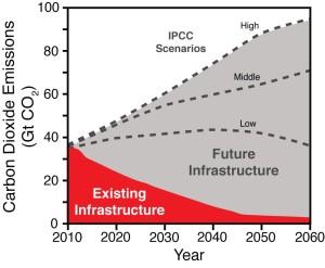 Source: Davis, Caldeira & Matthews (2010)