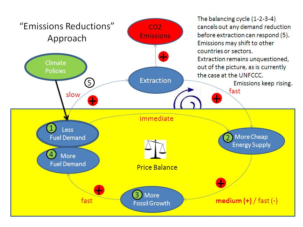 Emission Reductions Approach